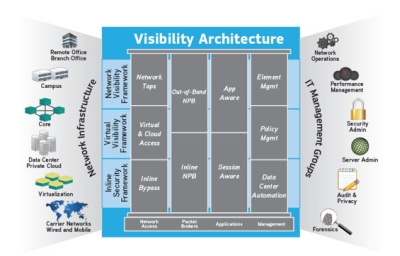 Ixia Visibility Solutions
